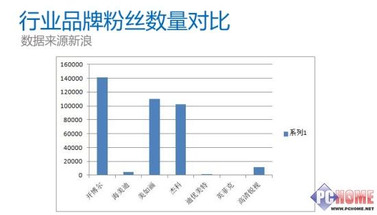 315打假篇 开博尔已成行业第一品牌?