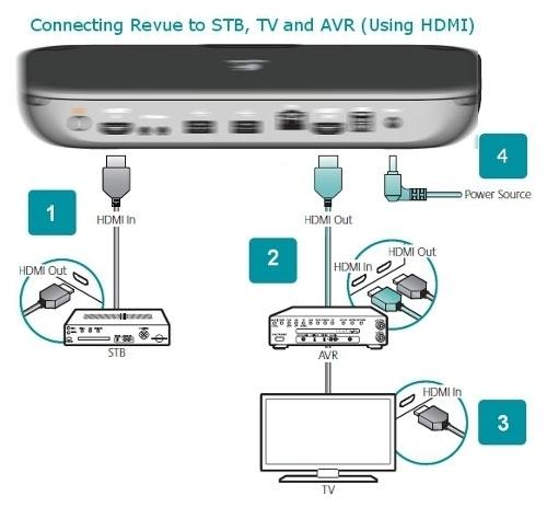 开博尔Q9内部测试HDMI in与HDMI out演示图